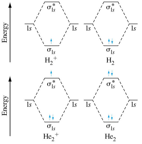 Media Portfolio H2 Molecular Orbital Diagram